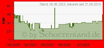 Preistrend für Sandberg In Car Wireless Charger IR 10W Ladegerät (441-20)