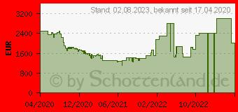 Preistrend für LG OLED GX 4K-TV (2020)