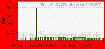 Preistrend für Lenovo IdeaPad 3 17ITL6 (82H9006FGE)