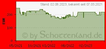 Preistrend für Xiaomi Redmi Note 10 5G 128GB aurora-green (MZB08Z7EU)