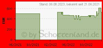 Preistrend für Lenovo V14 G2 ITL (82KA0025GE)