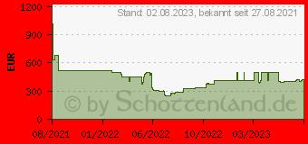 Preistrend für Acer Extensa 15 EX215-32-P8Y6 (NX.EGNEG.003)