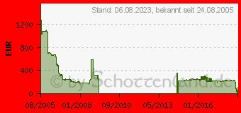 Preistrend für AMD Opteron 275 (OSA275CBBOX)