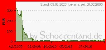 Preistrend für 4GB TRANSCEND JetFlash V30 (TS4GJFV30) Grün/Schwarz