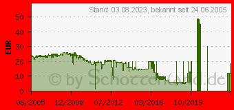 Preistrend für 200GB FUJIFILM LTO Ultrium 1 Cartridge