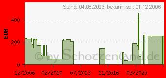 Preistrend für MICROSOFT Windows Vista Business UPG (66J-00083)
