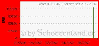 Preistrend für ACER Aspire 9303WSMi (LX.AF20J.097)