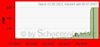 Preistrend für Fujitsu Farbband schwarz (CA02460-D115)