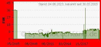 Preistrend für BELKIN Patch-Kabel - 15 m A3L791B15M-BLUS