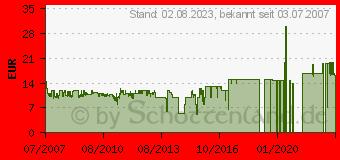 Preistrend für BIGBEN Wii - Komponentenkabel HD (BB251302)