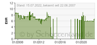 Preistrend für TELEGäRTNER Patchkabel CAT.7 600MHz S-FTP 5m LSZH L00003A0055