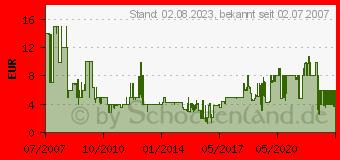 Preistrend für TELESTAR SKYSINGLE LNB (5930501)