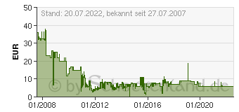 Preistrend für Nokia BP-4L 1500mAh Li-Poly Akku (0276951)
