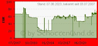 Preistrend für WOLF-GARTEN Streuwagen -Perfekt- WE 430 (5450000)