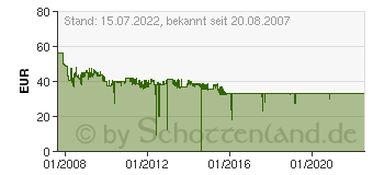 Preistrend für DELOCK PCIe FireWire Combo 2x 1394B 1x 89153[1129]