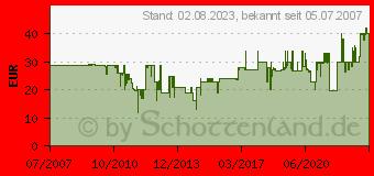 Preistrend für OEHLBACH NF 113 Digital 1x1,0m 2065