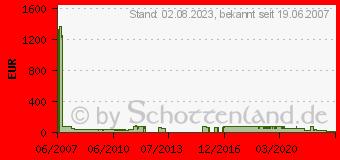 Preistrend für 320GB SAMSUNG SpinPoint F1 (HD322HJ)