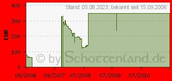 Preistrend für GIGABYTE GeForce 8800GTS (GV-NX88S512H-B)