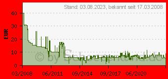 Preistrend für Nokia BL-4U Akku 1000mAh (02703G7)