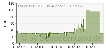 Preistrend für CANON BJI-P300C (8140A002)