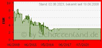 Preistrend für DELOCK Antennenkabelsatz 88340[1129]