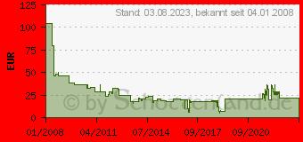 Preistrend für DIVERSE Lexmark Rebuilt/Refill 0E352H11E