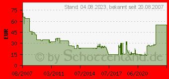 Preistrend für DIVERSE Lexmark Rebuilt/Refill 00C5220CS