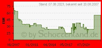 Preistrend für DIVERSE Lexmark Rebuilt/Refill 00C5220YS