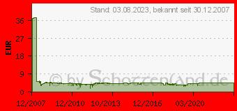 Preistrend für ARCTIC Alpine 64 GT