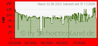 Preistrend für SAMSUNG CLT-C6092S (CLT-C6092S/ELS)
