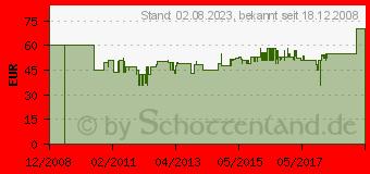 Preistrend für EINHELL Elektro-Schweissgerät Bt-Ew 150 1544054 (1544054)