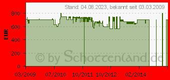 Preistrend für LIEBHERR IG 1166 Premium