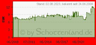 Preistrend für 3M Teppich-Klebeband 9191, 50 mm x 25 m 91915025 (91915025)